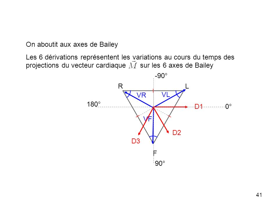 On aboutit aux axes de Bailey