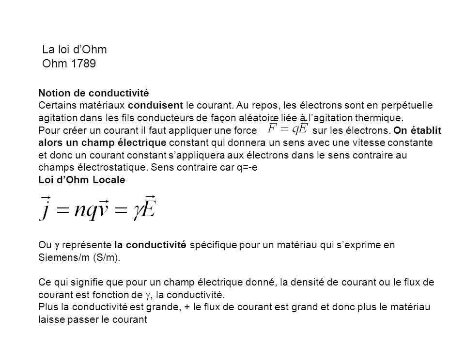 La loi d'Ohm Ohm 1789 Notion de conductivité