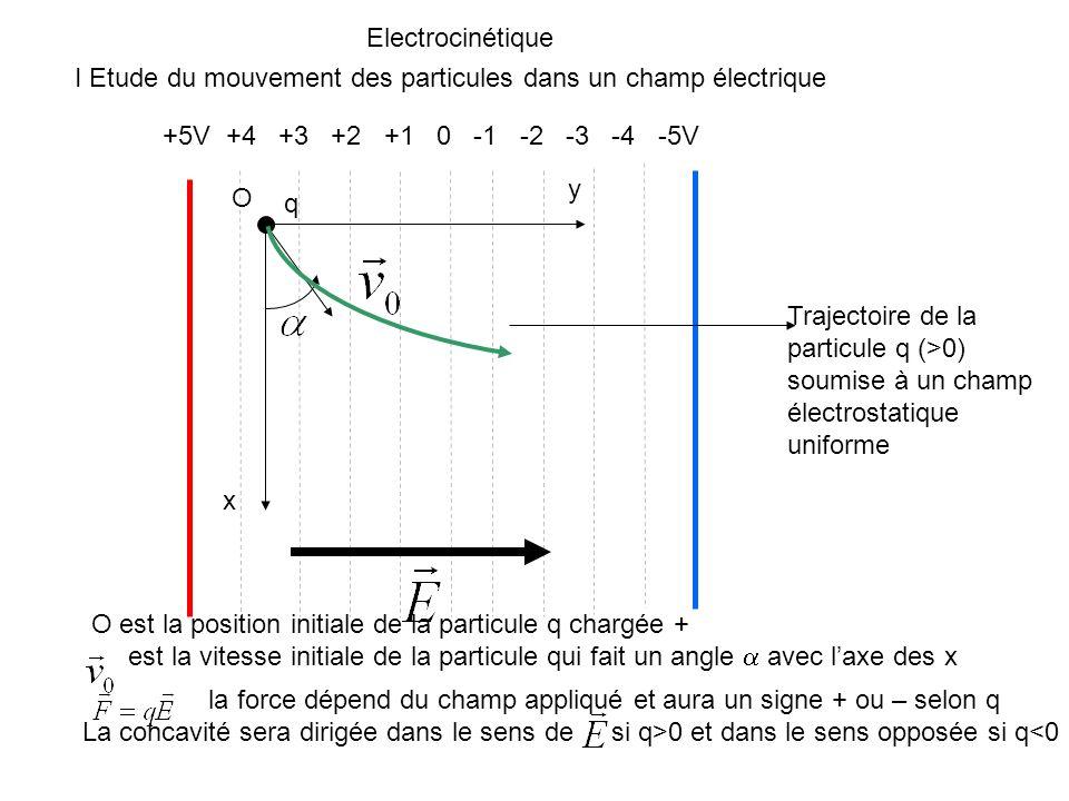 Electrocinétique I Etude du mouvement des particules dans un champ électrique. +5V +4 +3 +2 +1 0 -1 -2 -3 -4 -5V.