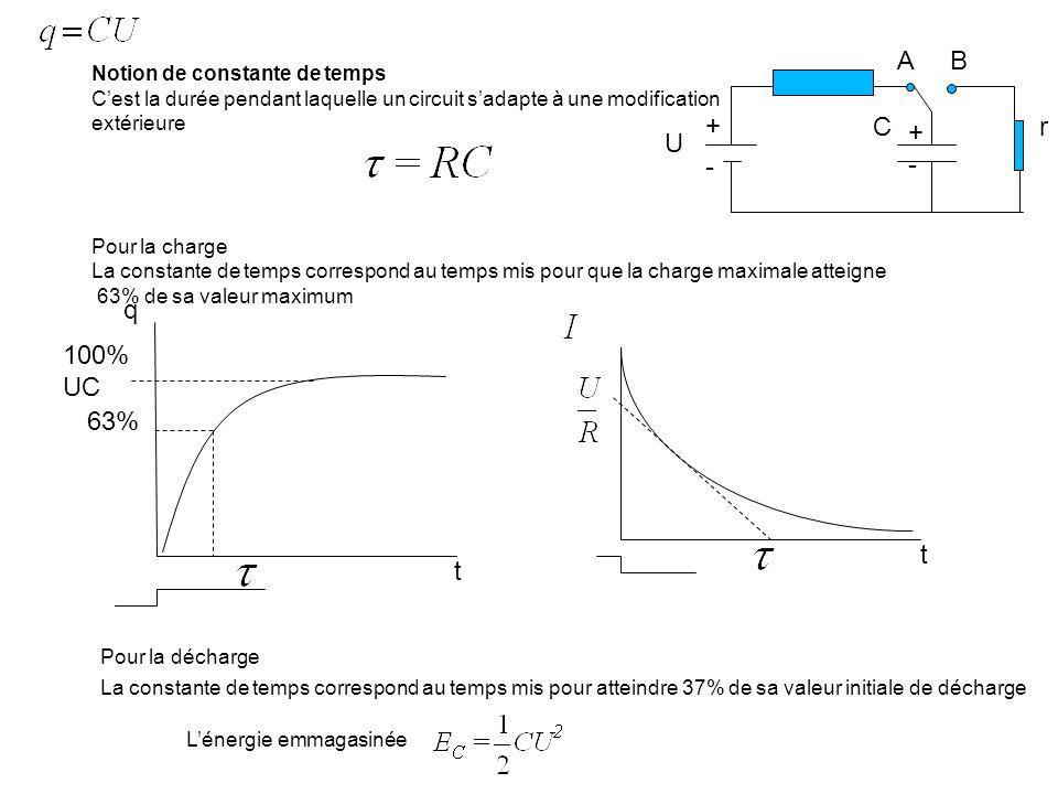 A B C r + U - q 100% UC 63% t t Notion de constante de temps