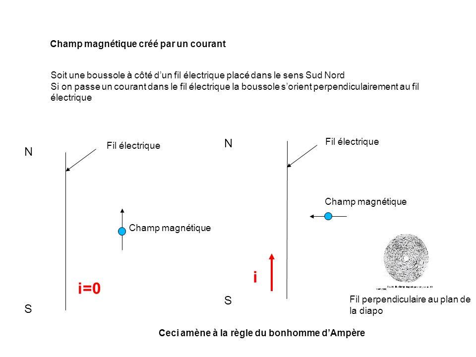 i i=0 N N S S Champ magnétique créé par un courant
