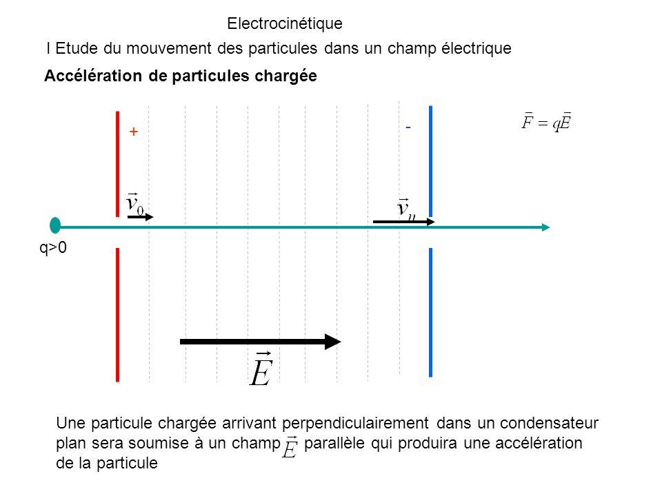 Electrocinétique I Etude du mouvement des particules dans un champ électrique. Accélération de particules chargée.