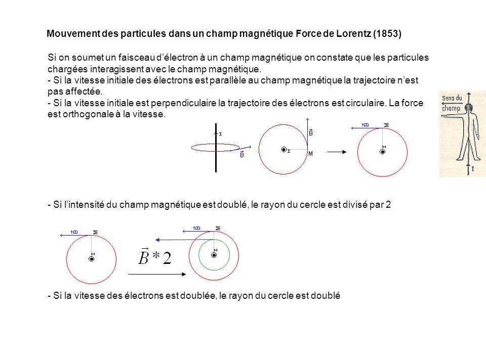 Mouvement des particules dans un champ magnétique Force de Lorentz (1853)