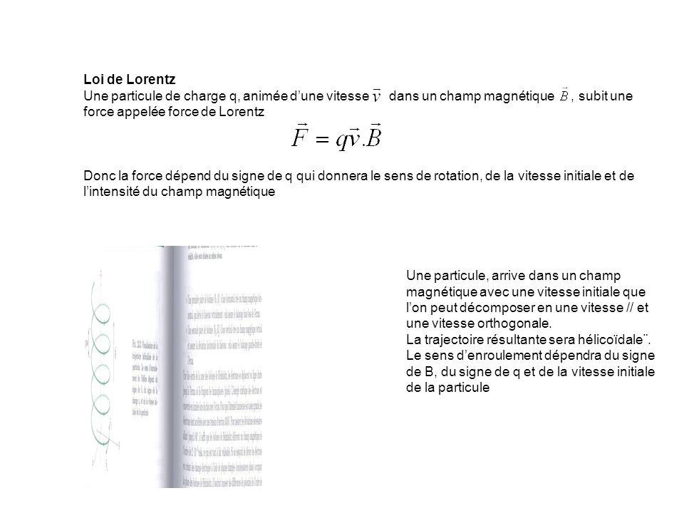 Loi de LorentzUne particule de charge q, animée d'une vitesse dans un champ magnétique , subit une force appelée force de Lorentz.