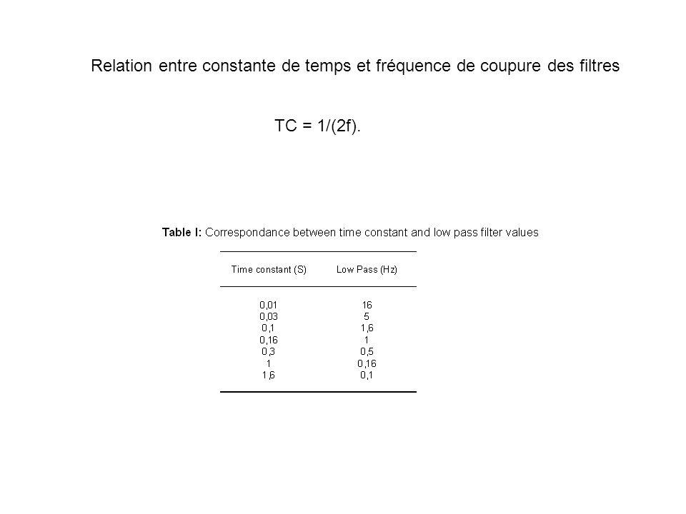 Relation entre constante de temps et fréquence de coupure des filtres