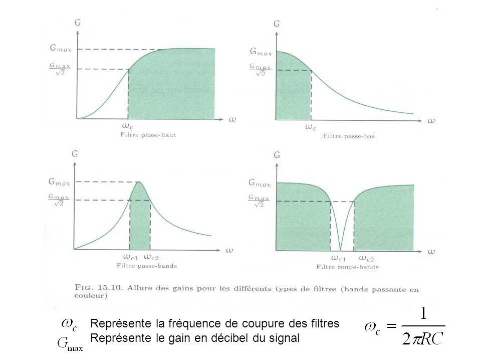 La fréquence de coupure d'un filtre