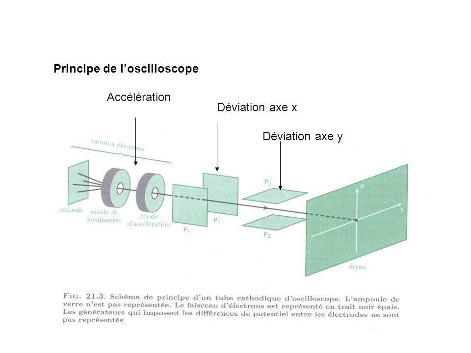 Principe de l'oscilloscope