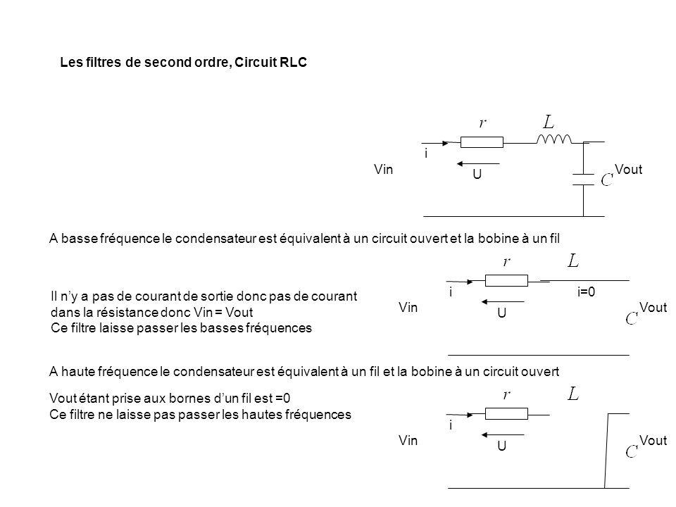 Les filtres de second ordre, Circuit RLC