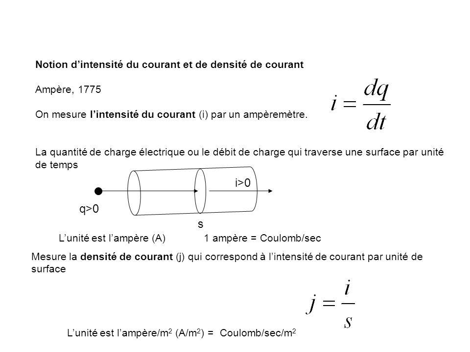 i>0 q>0 s Notion d'intensité du courant et de densité de courant