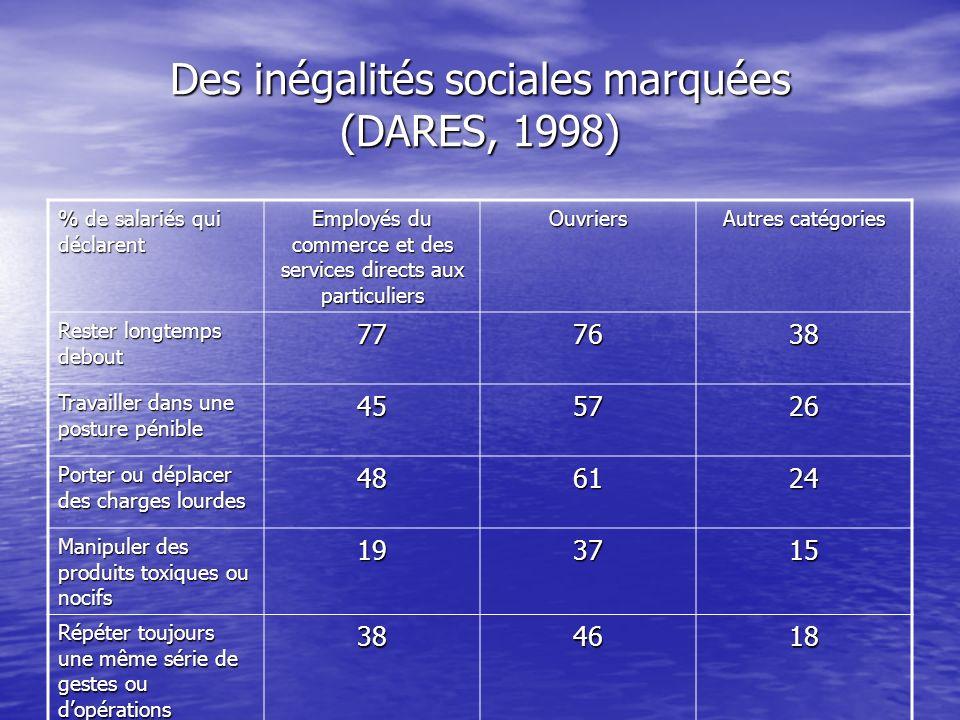 Des inégalités sociales marquées (DARES, 1998)