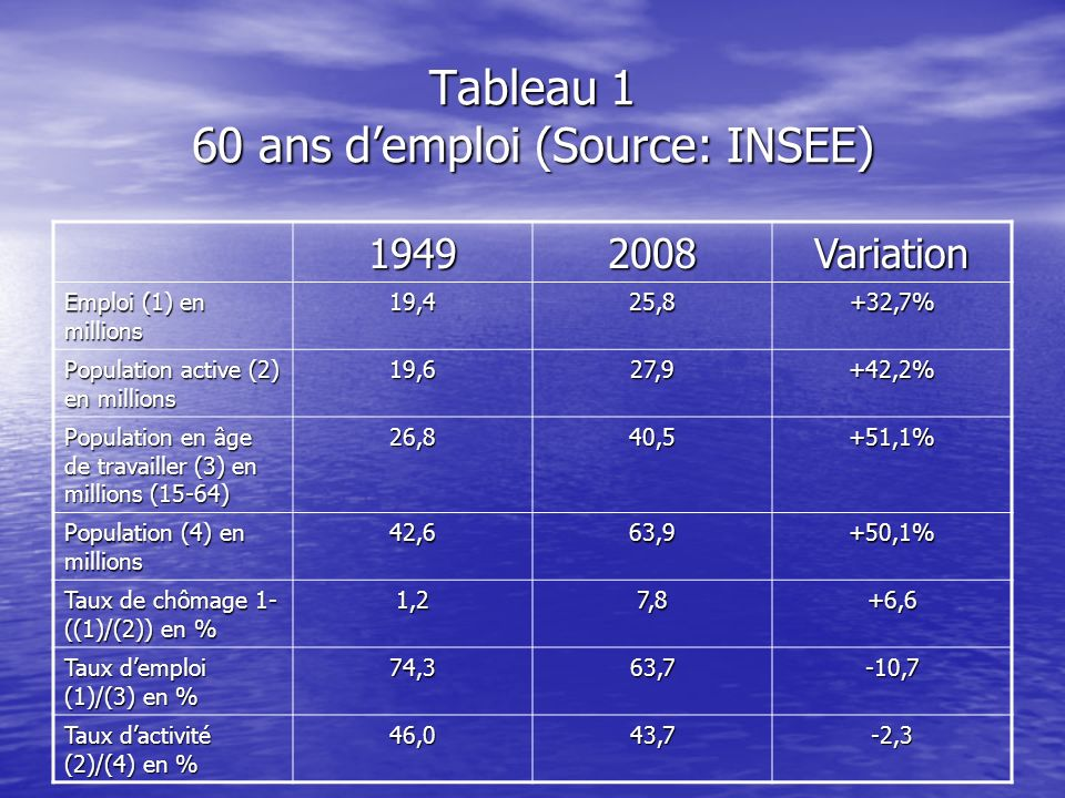 Tableau 1 60 ans d'emploi (Source: INSEE)