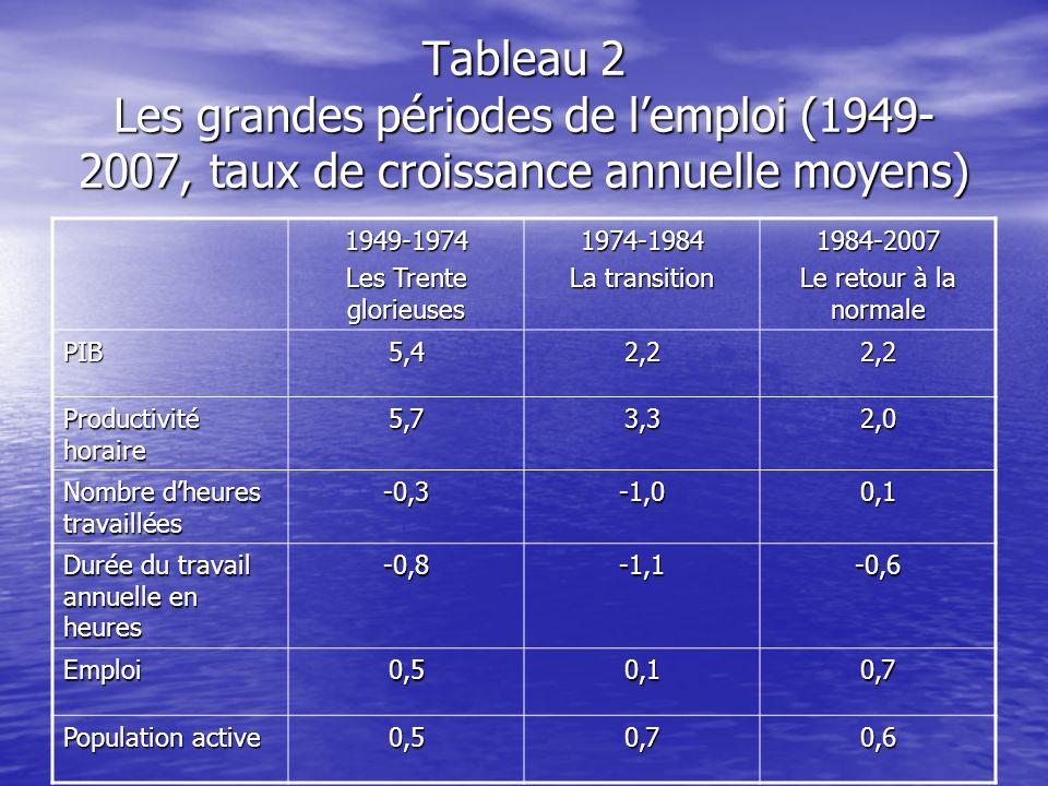 Tableau 2 Les grandes périodes de l'emploi (1949-2007, taux de croissance annuelle moyens)