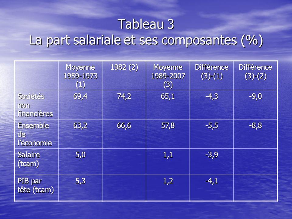 Tableau 3 La part salariale et ses composantes (%)