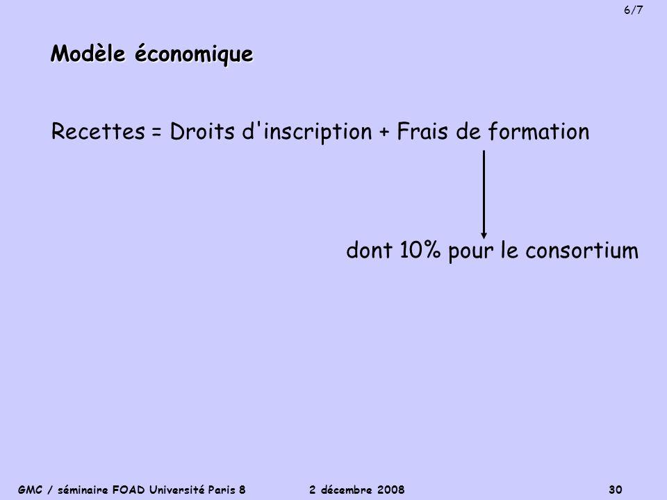 Recettes = Droits d inscription + Frais de formation