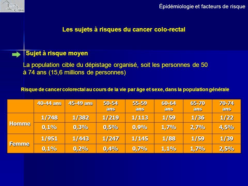 Les sujets à risques du cancer colo-rectal