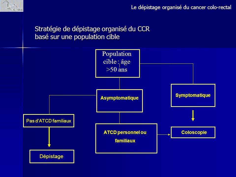 Stratégie de dépistage organisé du CCR basé sur une population cible