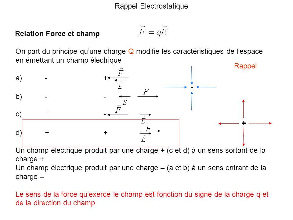 Rappel Electrostatique