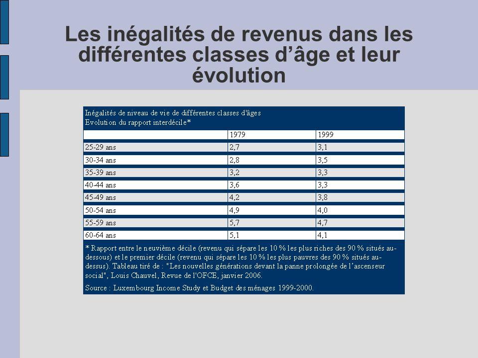 Les inégalités de revenus dans les différentes classes d'âge et leur évolution