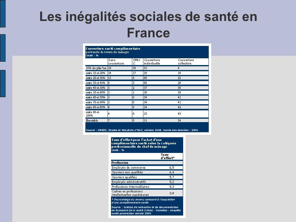 Les inégalités sociales de santé en France