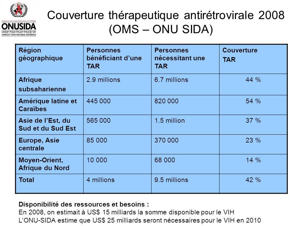 Couverture thérapeutique antirétrovirale 2008 (OMS – ONU SIDA)