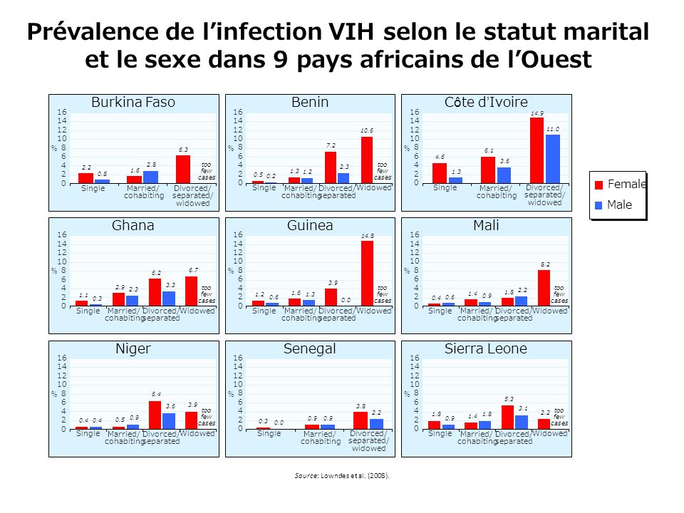 Prévalence de l'infection VIH selon le statut marital