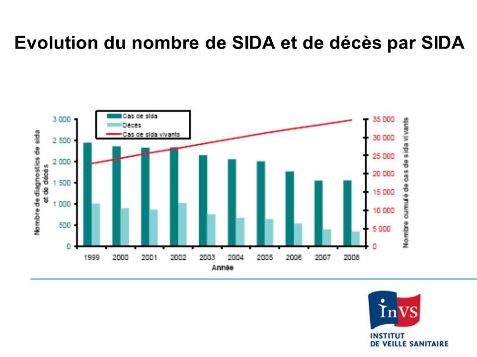 Evolution du nombre de SIDA et de décès par SIDA