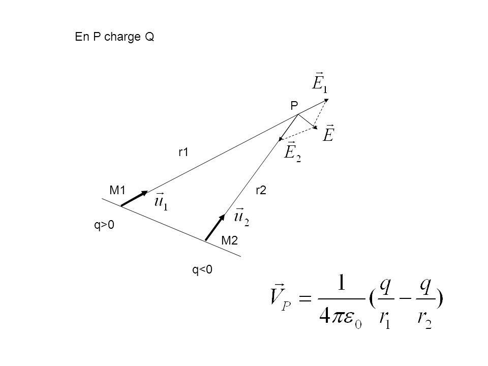 En P charge Q P r1 M1 r2 q>0 M2 q<0