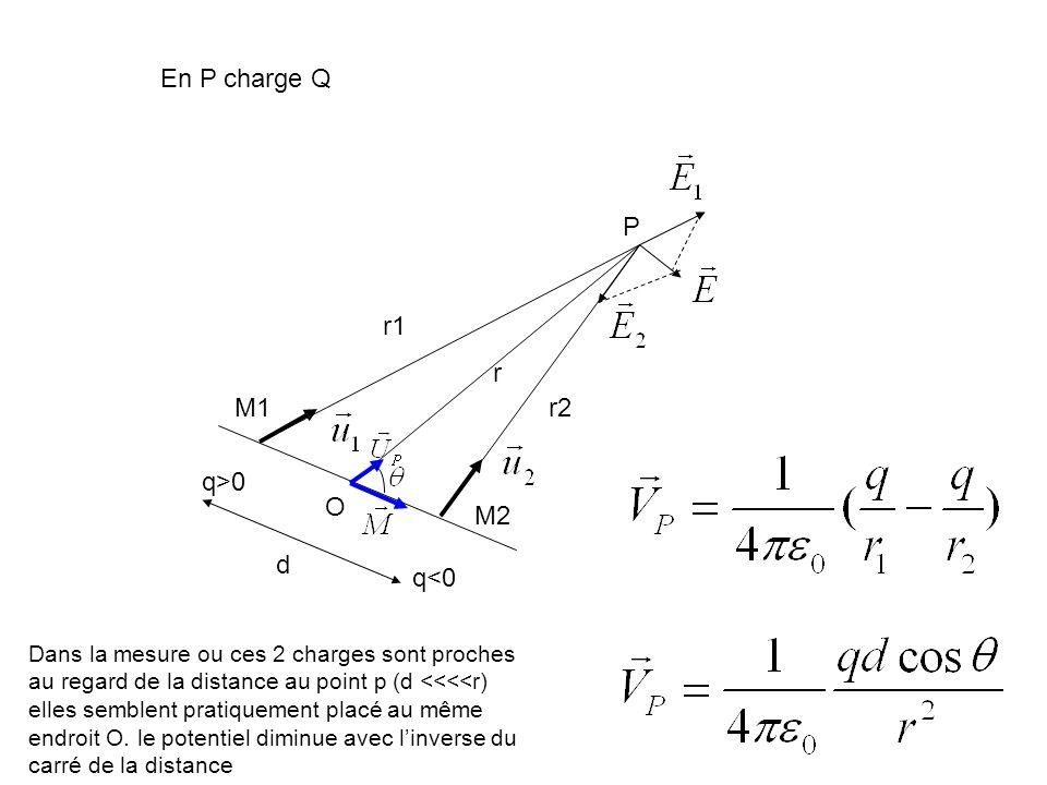 En P charge Q P r1 r M1 r2 q>0 O M2 d q<0