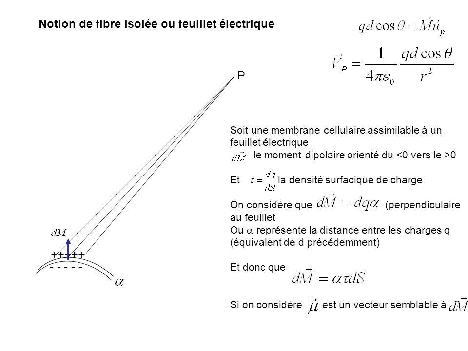 Notion de fibre isolée ou feuillet électrique