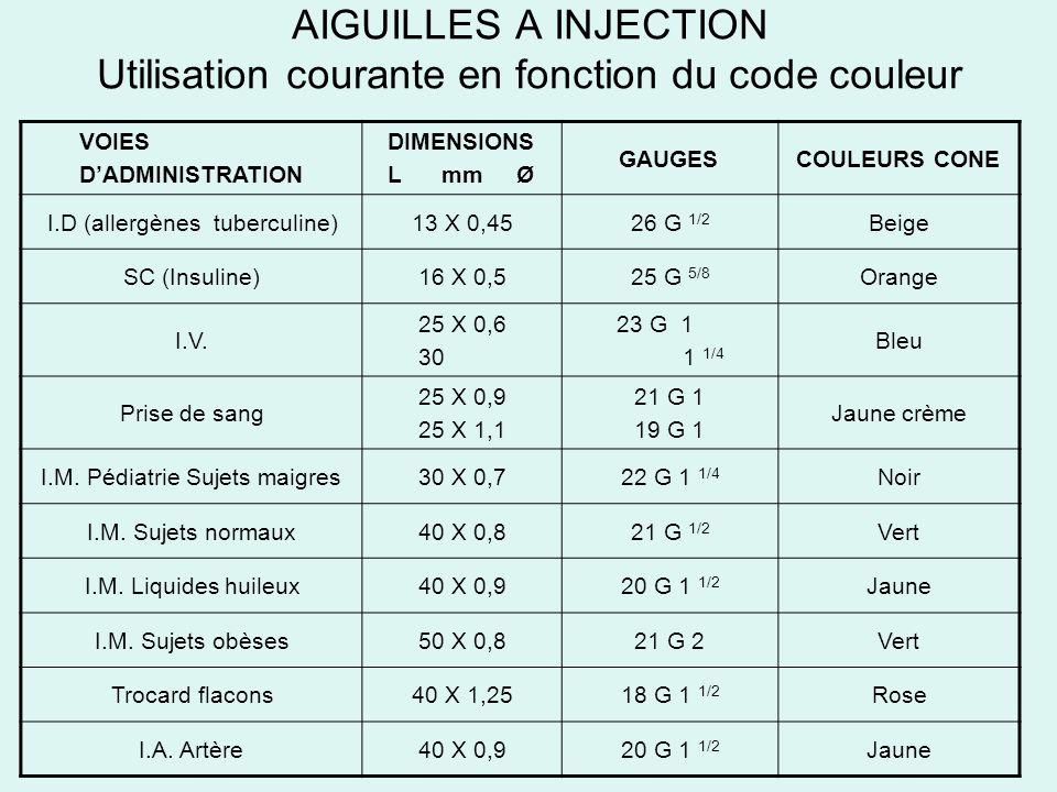 AIGUILLES A INJECTION Utilisation courante en fonction du code couleur