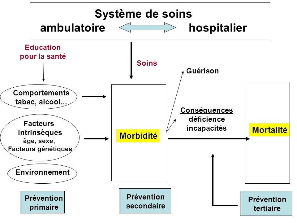 ambulatoire hospitalier Facteurs intrinsèques