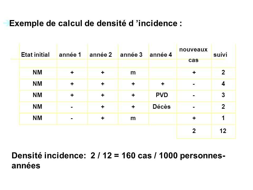 Exemple de calcul de densité d 'incidence :