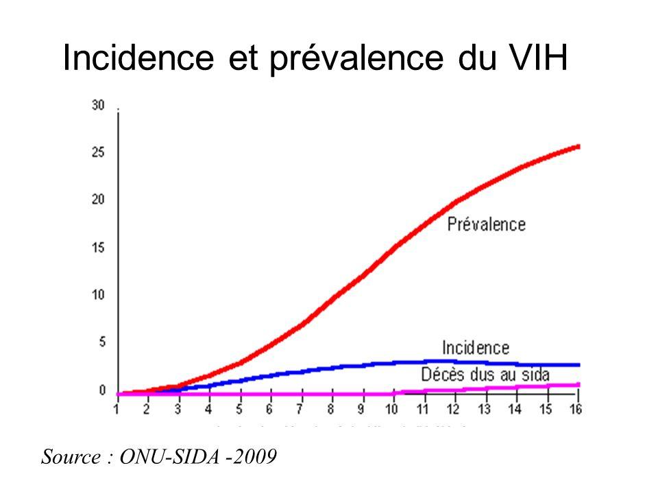 Incidence et prévalence du VIH