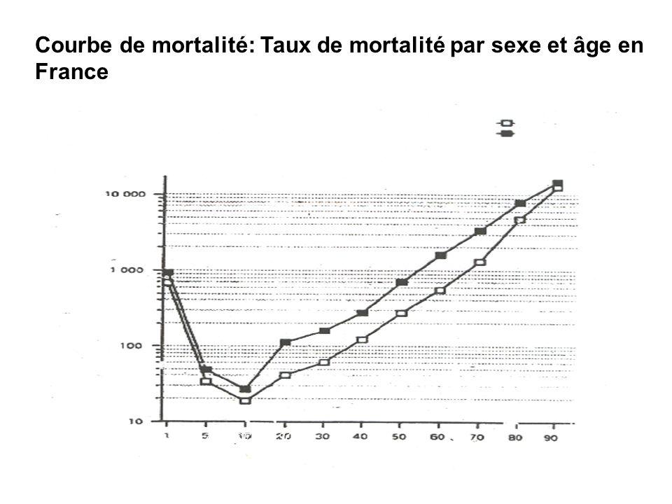 Courbe de mortalité: Taux de mortalité par sexe et âge en France