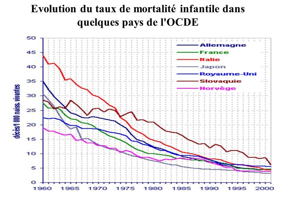 Evolution du taux de mortalité infantile dans quelques pays de l OCDE