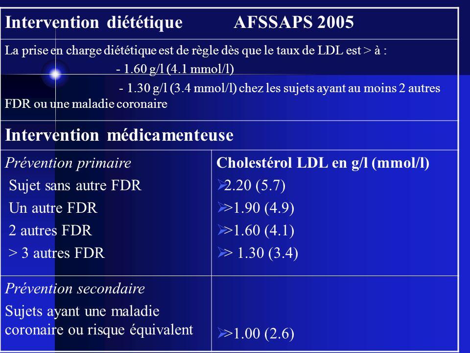 Intervention diététique AFSSAPS 2005