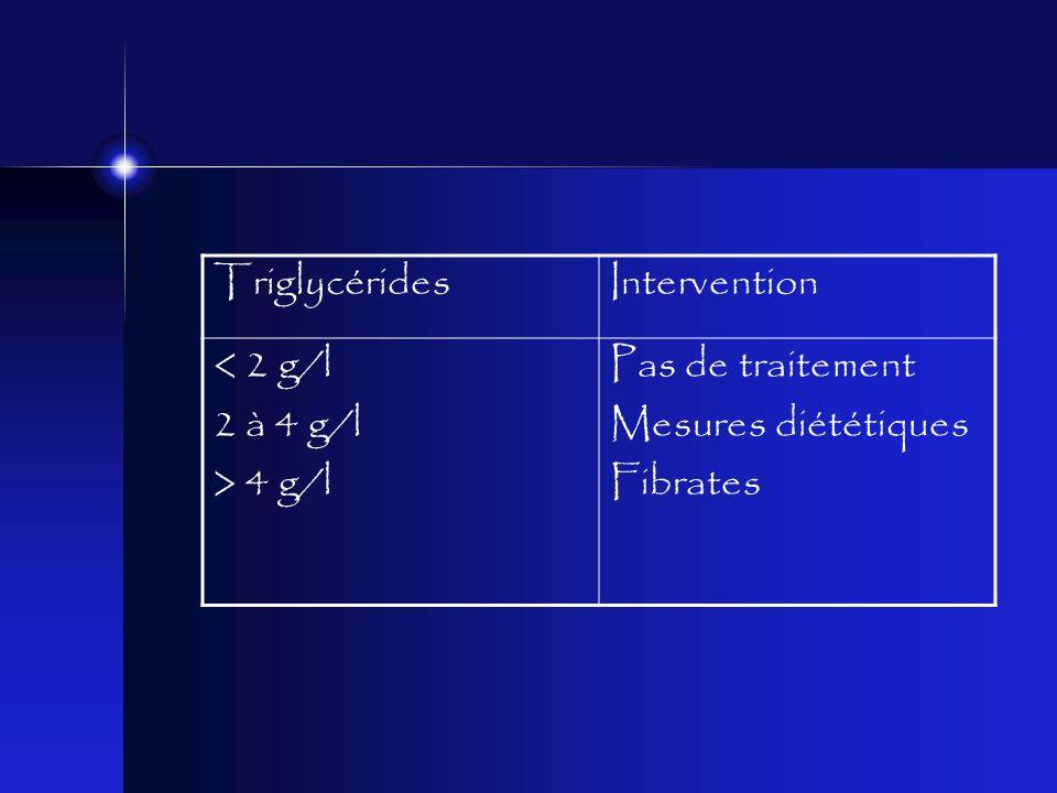 Triglycérides Intervention < 2 g/l 2 à 4 g/l > 4 g/l Pas de traitement Mesures diététiques Fibrates