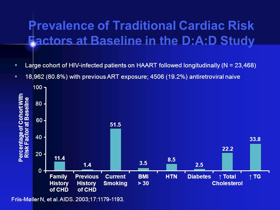 Prevalence of Traditional Cardiac Risk Factors at Baseline in the D:A:D Study