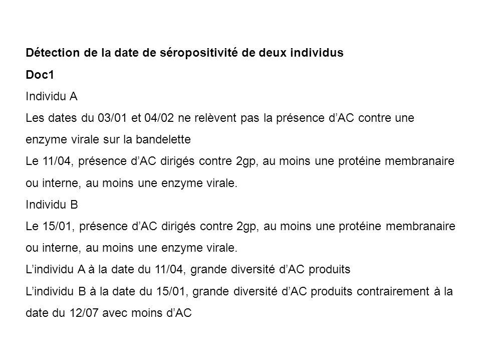 Détection de la date de séropositivité de deux individus