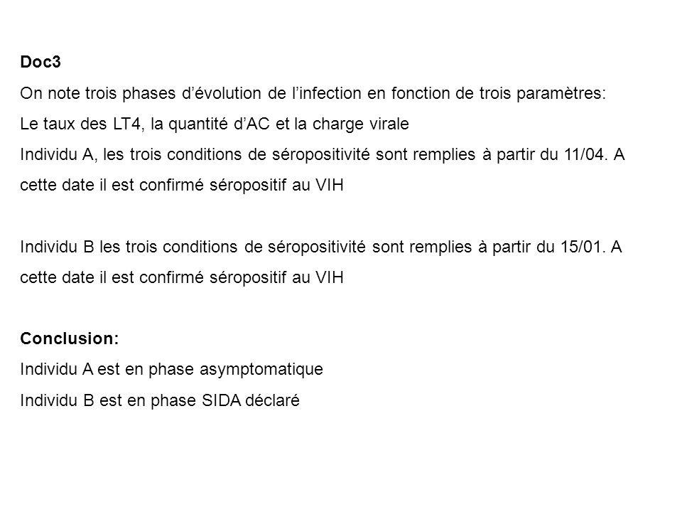 Doc3 On note trois phases d'évolution de l'infection en fonction de trois paramètres: Le taux des LT4, la quantité d'AC et la charge virale.