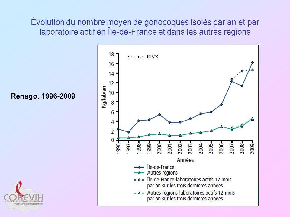 Évolution du nombre moyen de gonocoques isolés par an et par laboratoire actif en Île-de-France et dans les autres régions
