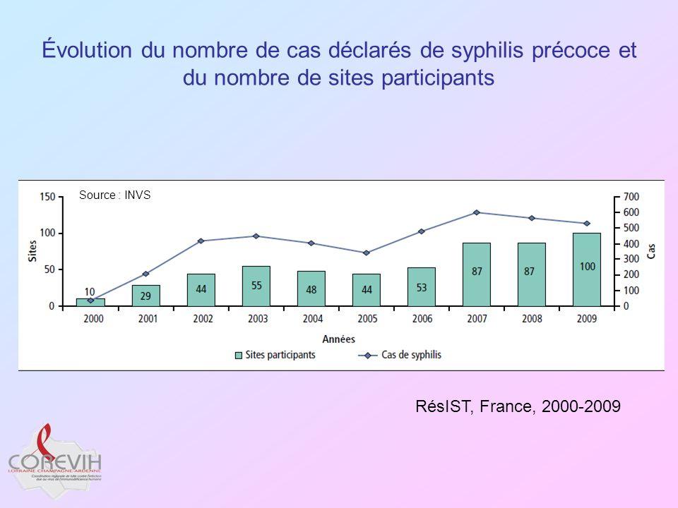 Évolution du nombre de cas déclarés de syphilis précoce et du nombre de sites participants