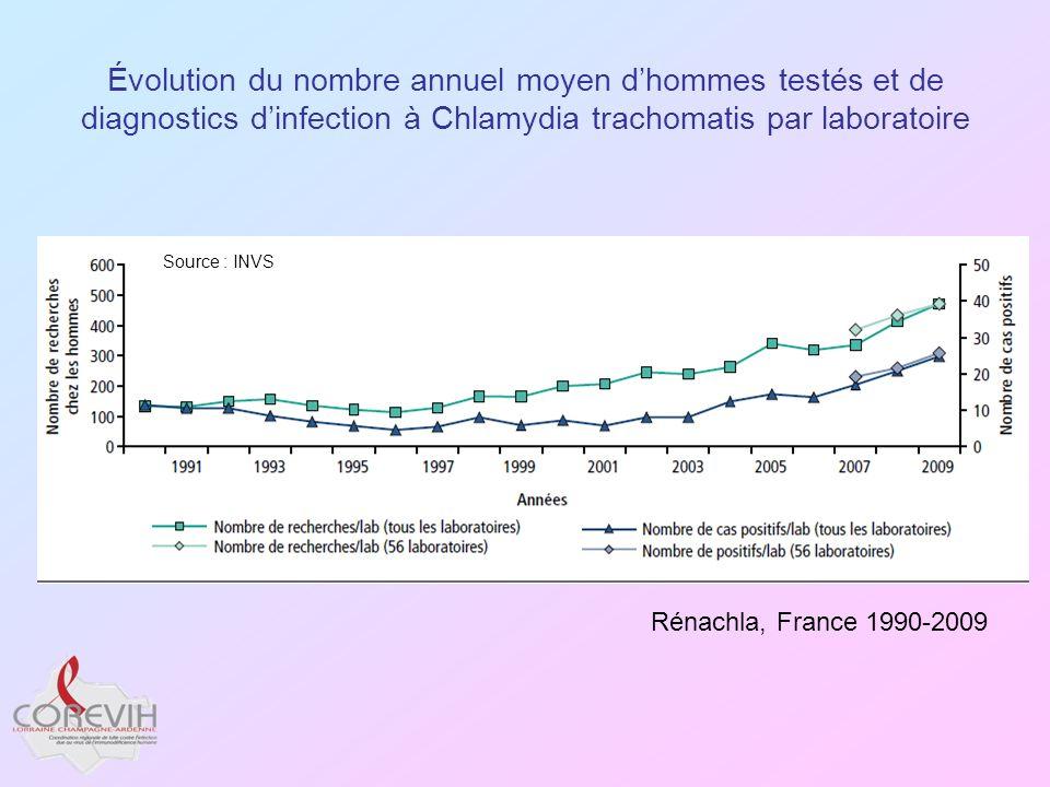 Évolution du nombre annuel moyen d'hommes testés et de diagnostics d'infection à Chlamydia trachomatis par laboratoire