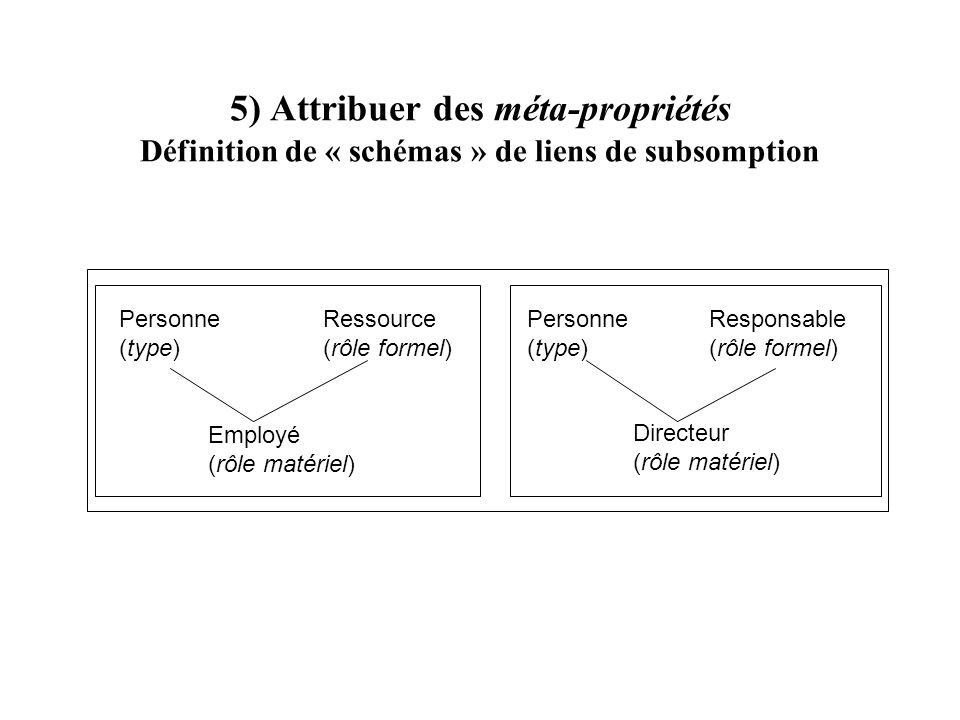 5) Attribuer des méta-propriétés Définition de « schémas » de liens de subsomption
