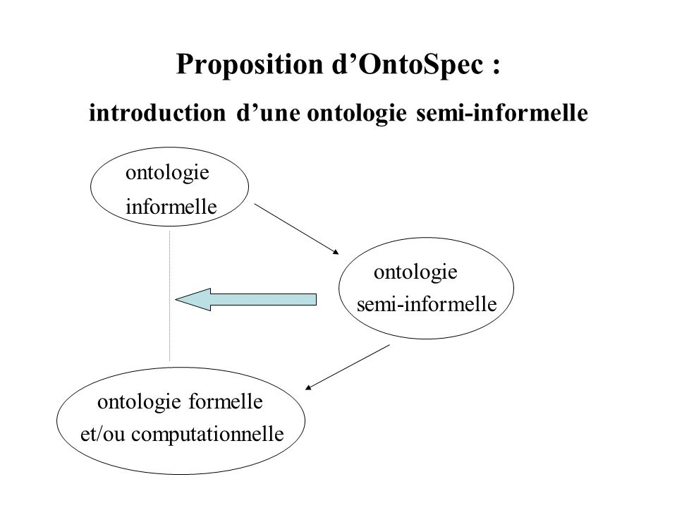 Proposition d'OntoSpec : introduction d'une ontologie semi-informelle