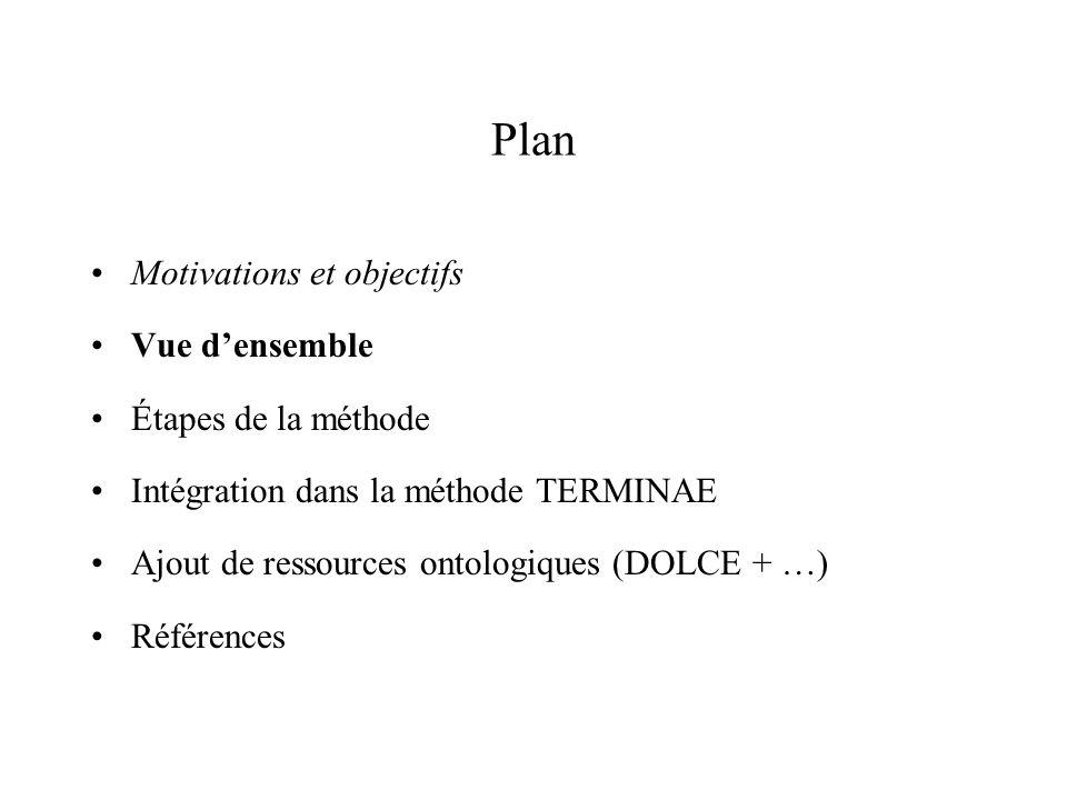 Plan Motivations et objectifs Vue d'ensemble Étapes de la méthode
