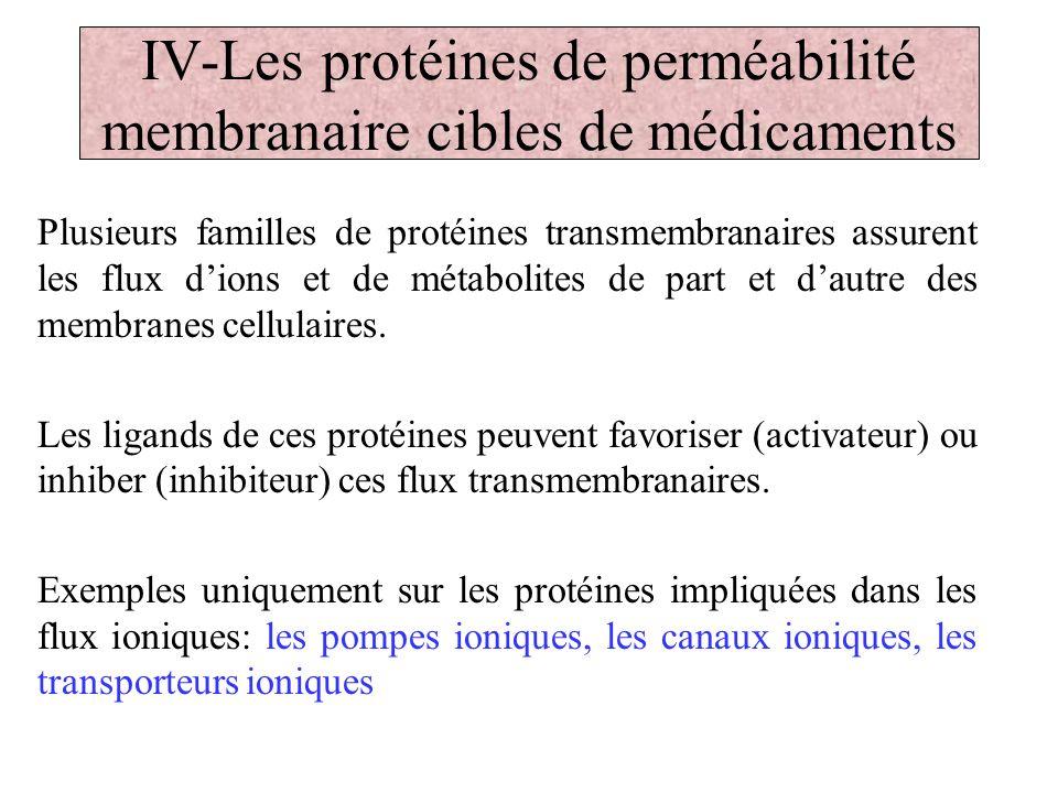 IV-Les protéines de perméabilité membranaire cibles de médicaments
