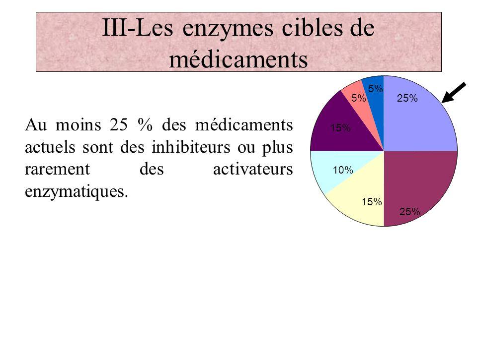 III-Les enzymes cibles de médicaments