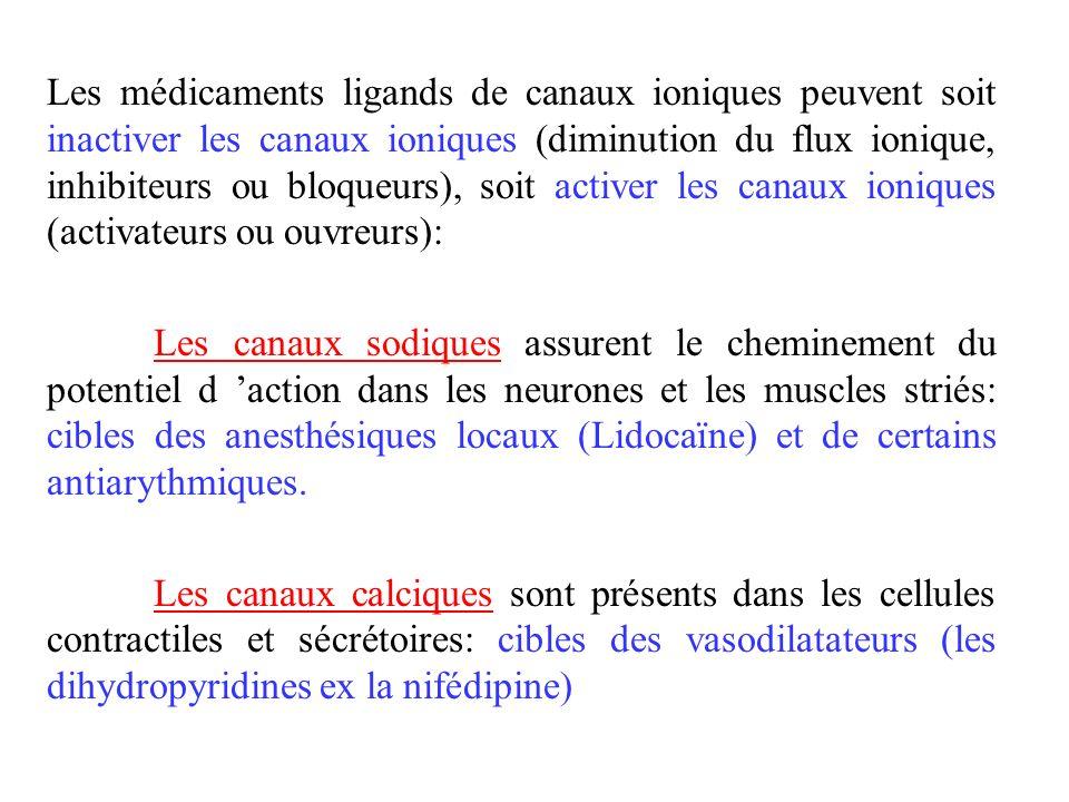 Les médicaments ligands de canaux ioniques peuvent soit inactiver les canaux ioniques (diminution du flux ionique, inhibiteurs ou bloqueurs), soit activer les canaux ioniques (activateurs ou ouvreurs):