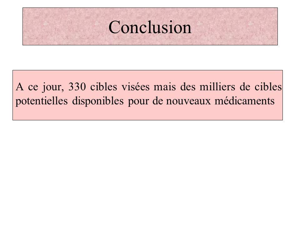 Conclusion A ce jour, 330 cibles visées mais des milliers de cibles potentielles disponibles pour de nouveaux médicaments.